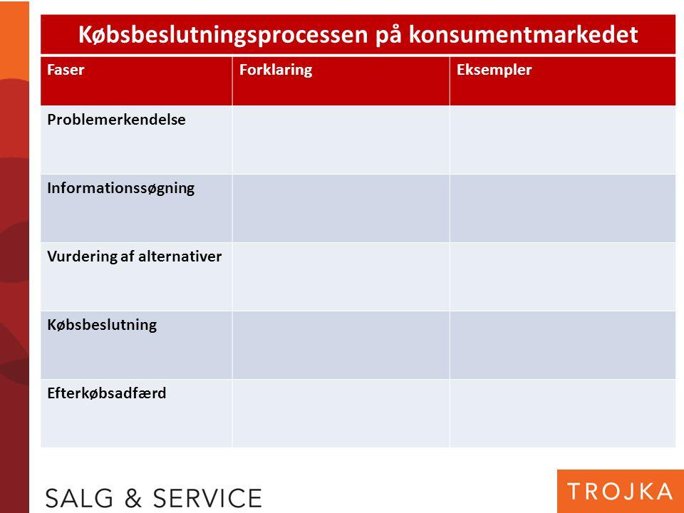 Købsbeslutningsprocessen på konsumentmarkedet FaserForklaringEksempler Problemerkendelse Informationssøgning Vurdering af alternativer Købsbeslutning