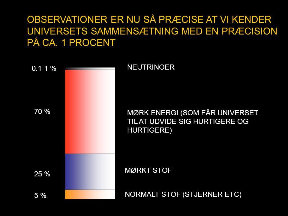 OBSERVATIONER ER NU SÅ PRÆCISE AT VI KENDER UNIVERSETS SAMMENSÆTNING MED EN PRÆCISION PÅ CA. 1 PROCENT NORMALT STOF (STJERNER ETC) 5 % MØRKT STOF 25 %