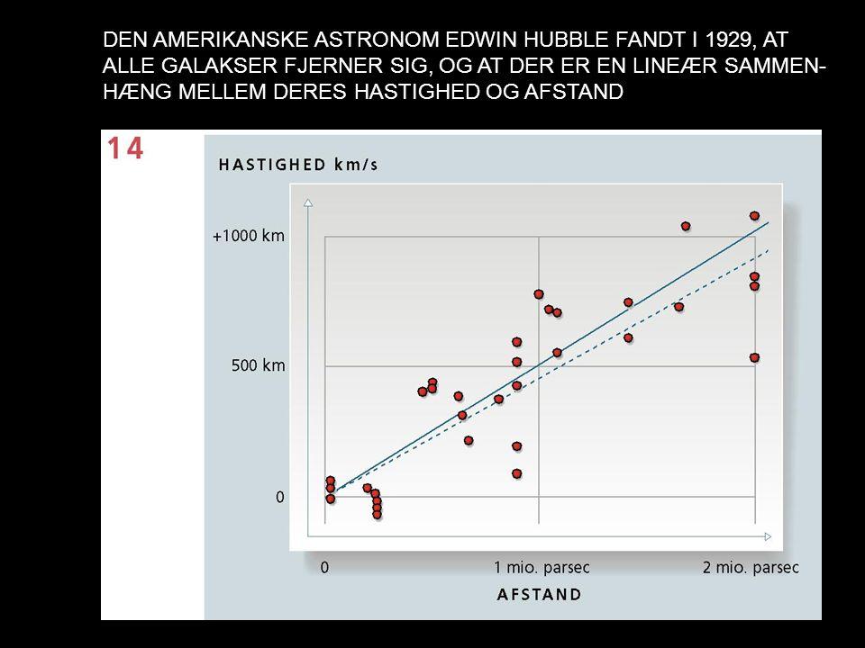 DEN AMERIKANSKE ASTRONOM EDWIN HUBBLE FANDT I 1929, AT ALLE GALAKSER FJERNER SIG, OG AT DER ER EN LINEÆR SAMMEN- HÆNG MELLEM DERES HASTIGHED OG AFSTAND