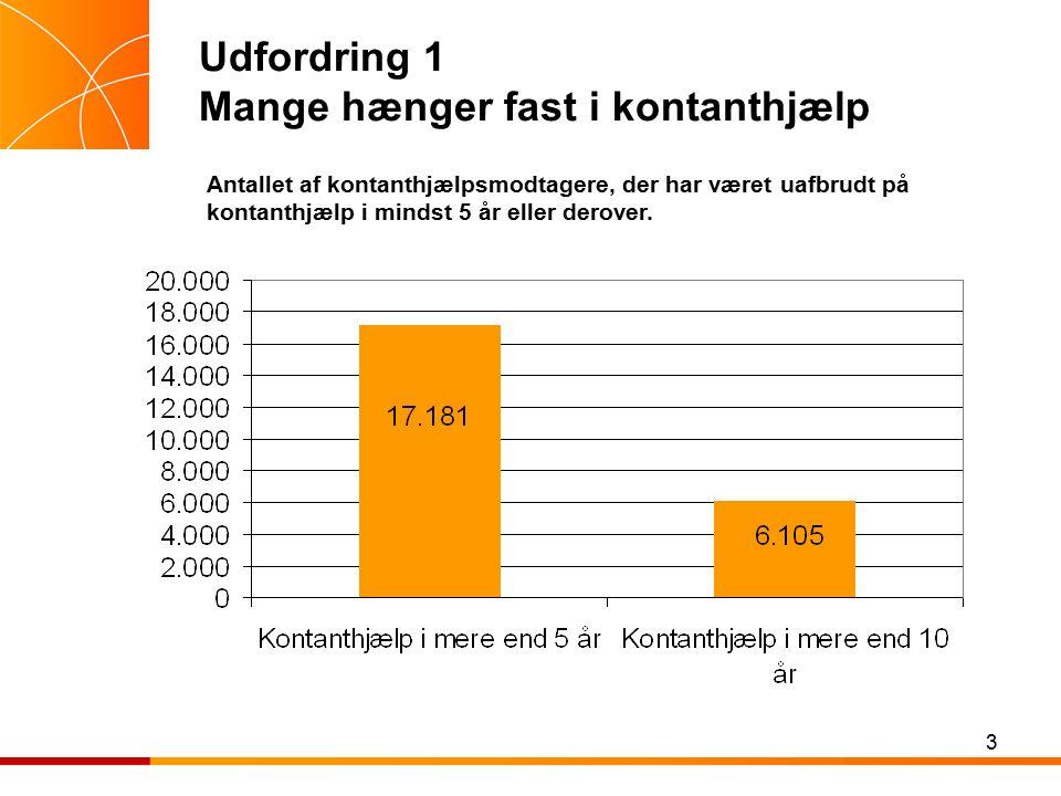 3 Udfordring 1 Mange hænger fast i kontanthjælp Antallet af kontanthjælpsmodtagere, der har været uafbrudt på kontanthjælp i mindst 5 år eller derover.