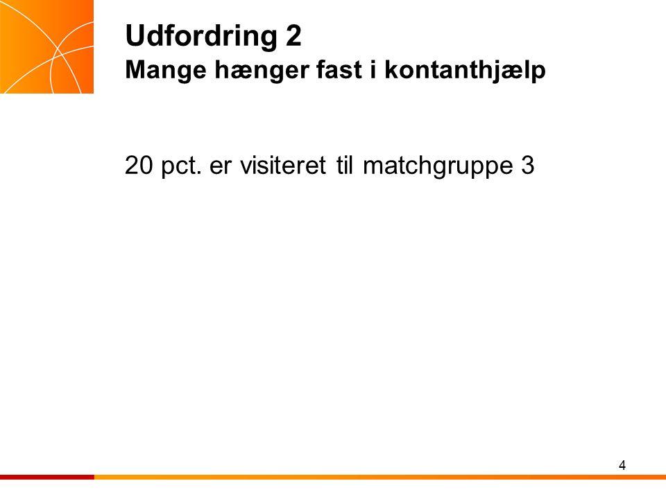 Udfordring 2 Mange hænger fast i kontanthjælp 20 pct. er visiteret til matchgruppe 3 4