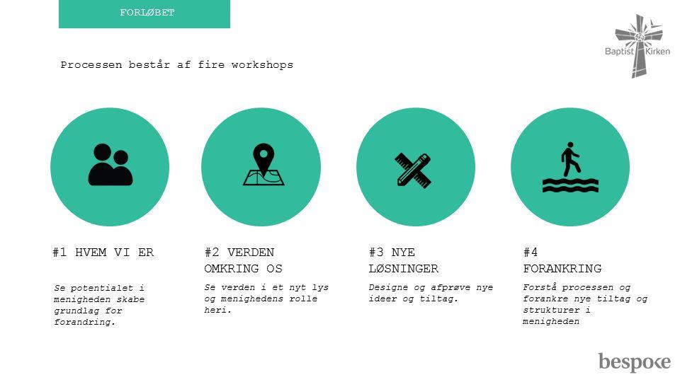 FORLØBET #1 HVEM VI ER#2 VERDEN OMKRING OS #3 NYE LØSNINGER Processen består af fire workshops Se potentialet i menigheden skabe grundlag for forandring.