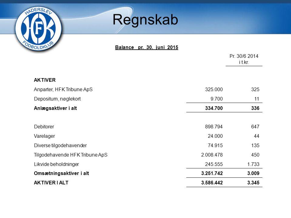 Regnskab Balance pr. 30. juni 2015 Pr. 30/6 2014 i t.kr.