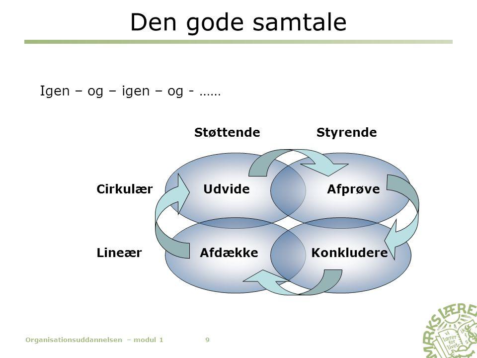 Den gode samtale Cirkulær Lineær StøttendeStyrende Afdække Udvide Igen – og – igen – og - …… Afprøve Konkludere 9Organisationsuddannelsen – modul 1