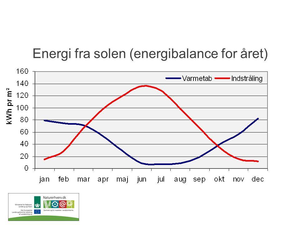 Energi fra solen (energibalance for året)