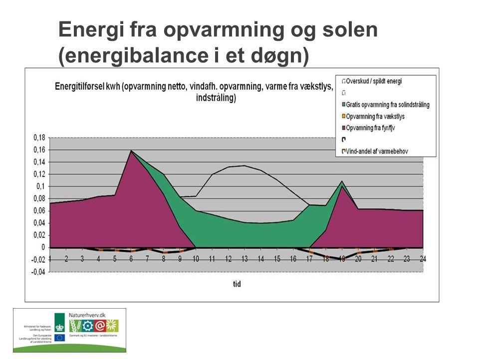 Energi fra opvarmning og solen (energibalance i et døgn)