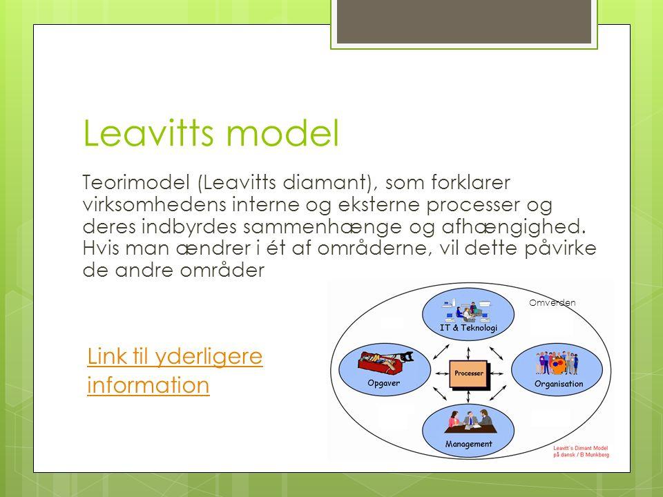 Leavitts model Teorimodel (Leavitts diamant), som forklarer virksomhedens interne og eksterne processer og deres indbyrdes sammenhænge og afhængighed.