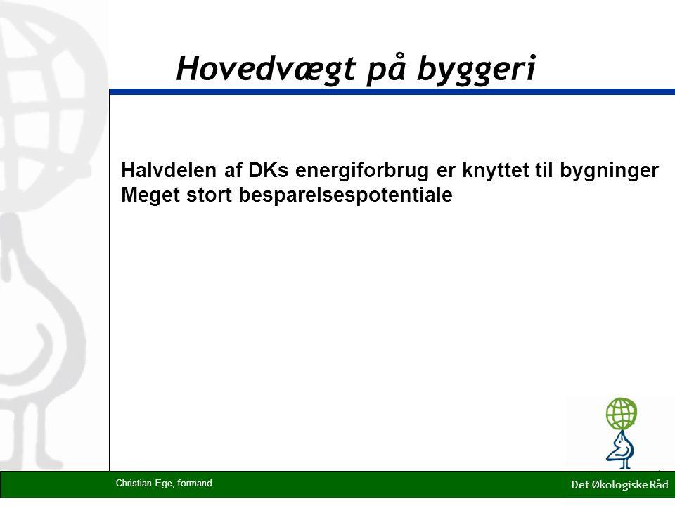 Hovedvægt på byggeri Det Økologiske Råd Christian Ege, formand Halvdelen af DKs energiforbrug er knyttet til bygninger Meget stort besparelsespotentiale