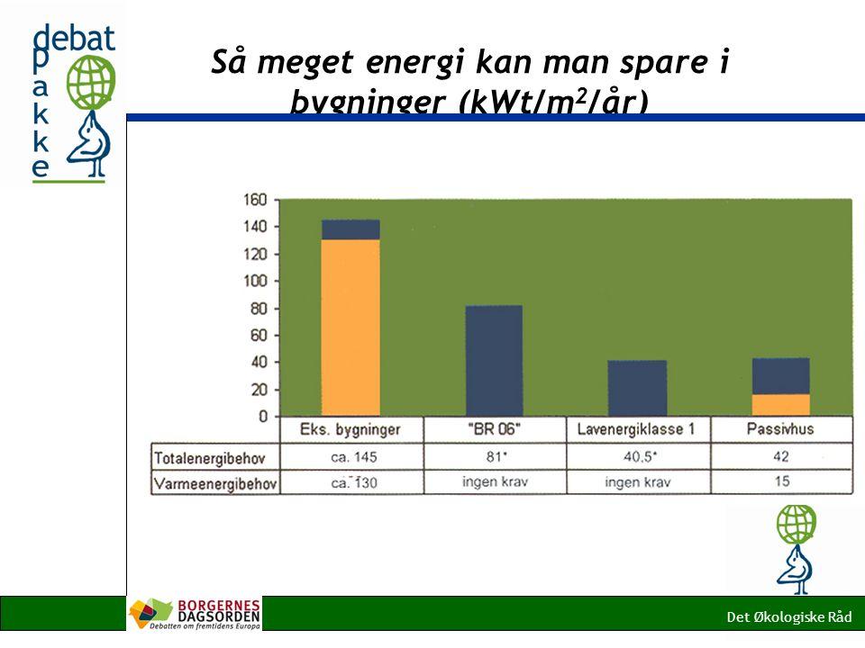 Så meget energi kan man spare i bygninger (kWt/m 2 /år) Det Økologiske Råd