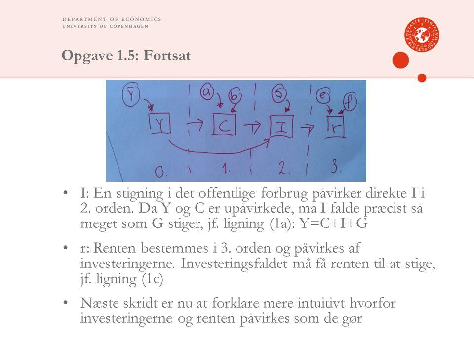 Opgave 1.5: Fortsat I: En stigning i det offentlige forbrug påvirker direkte I i 2.
