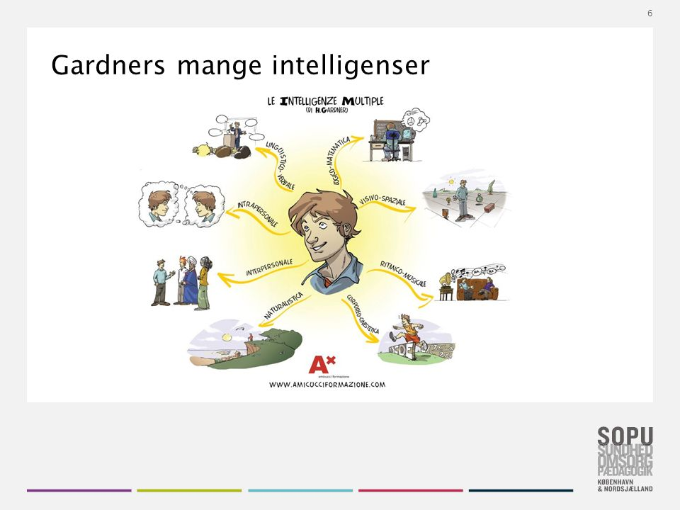 Tekstslide med bullets Brug 'Forøge / Formindske indryk' for at skifte mellem de forskellige niveauer Gardners mange intelligenser 6