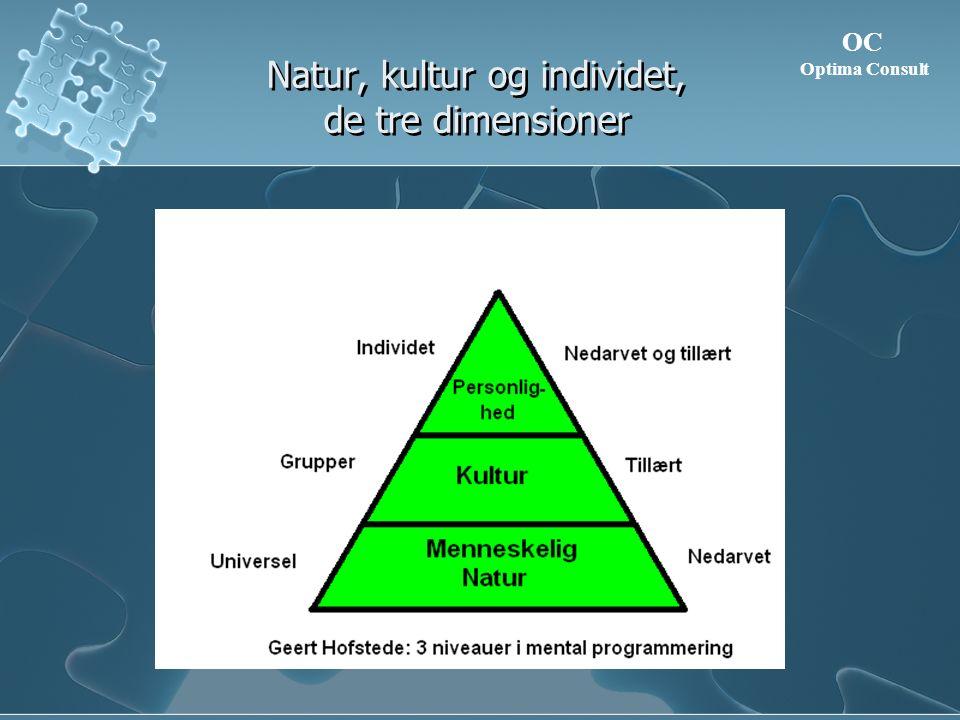 Natur, kultur og individet, de tre dimensioner OC Optima Consult