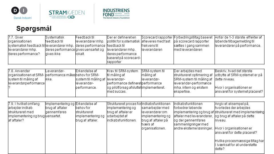 Spørgsmål 7.7. Giver organisationen systematisk feedback til leverandører mhp.
