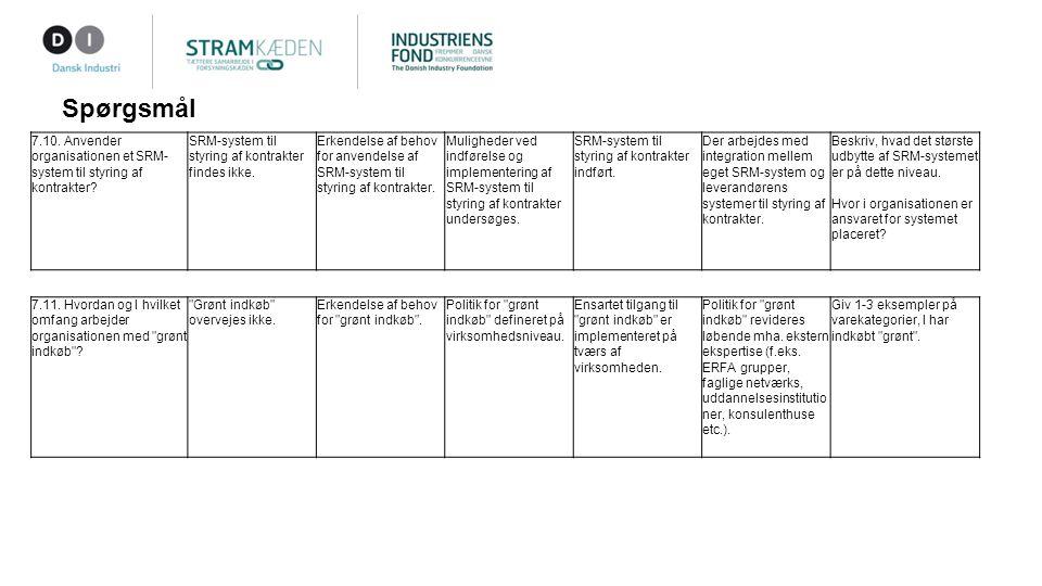 Spørgsmål 7.10. Anvender organisationen et SRM- system til styring af kontrakter.