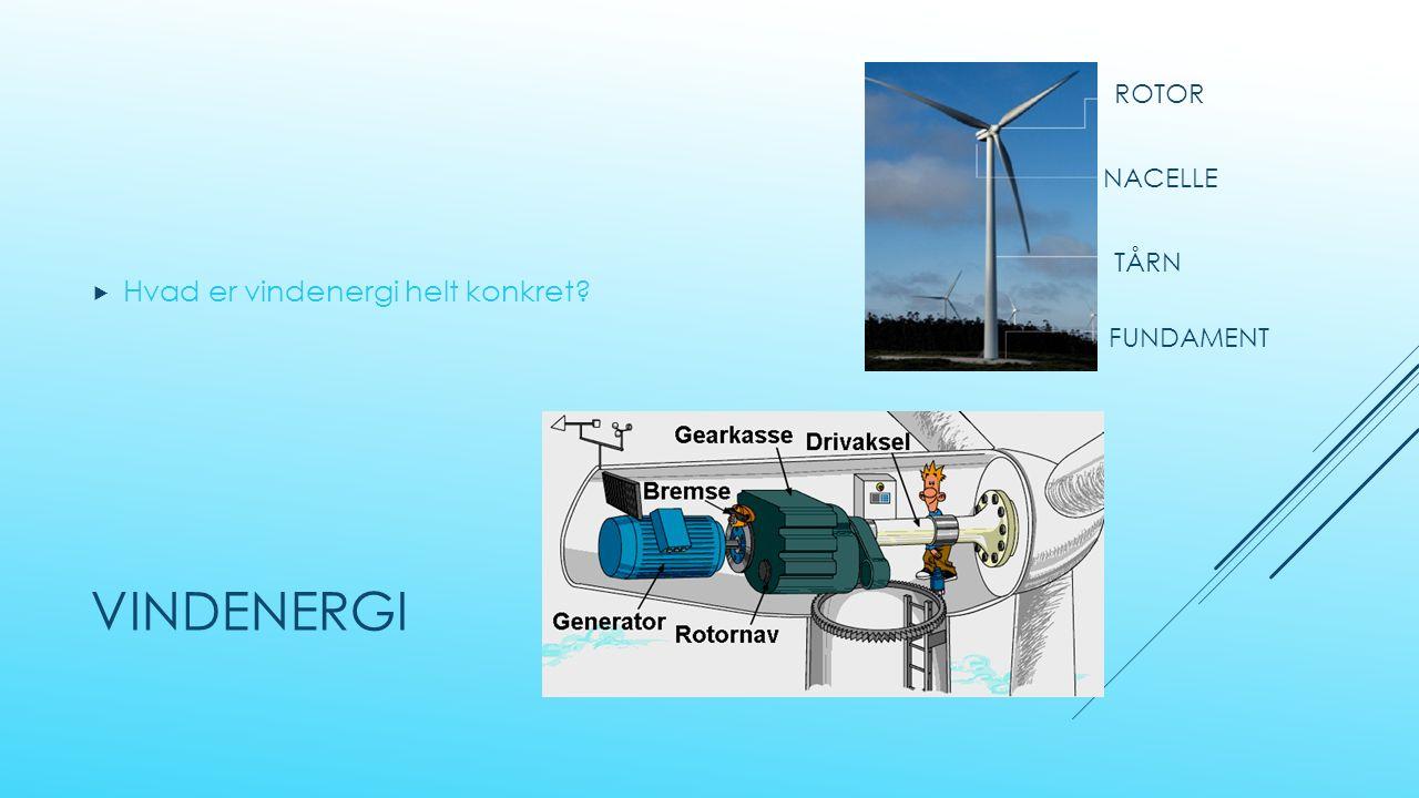 VINDENERGI  Hvad er vindenergi helt konkret ROTOR NACELLE TÅRN FUNDAMENT