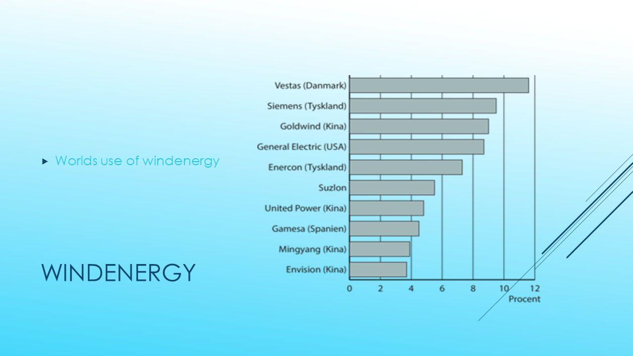 WINDENERGY  Worlds use of windenergy