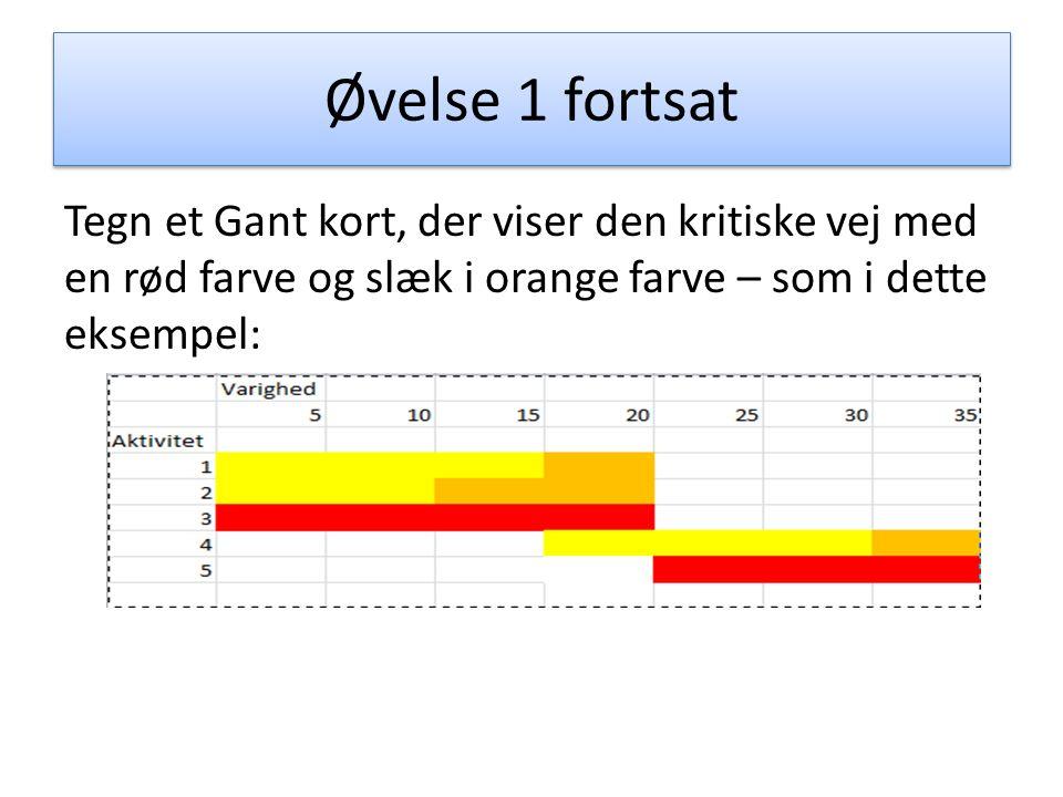 Virksomheden modul 4 agenda 1opsummering fra sidste gang 2 34 velse 1 fortsat tegn et gant kort der viser den kritiske vej med en rd farve og slk i orange farve som i dette eksempel ccuart Images