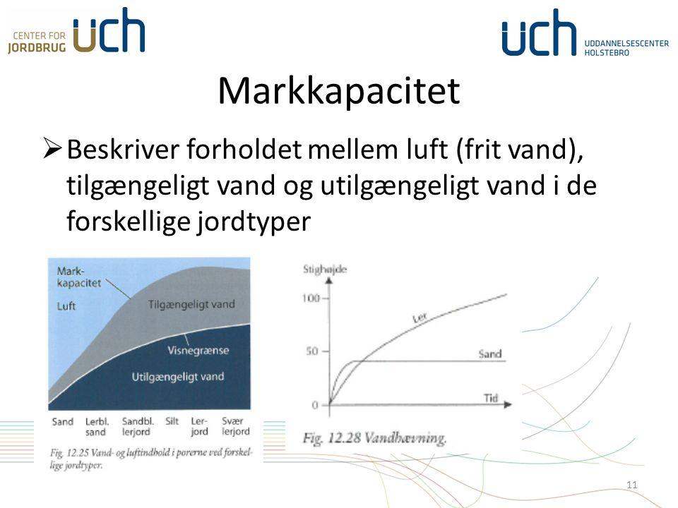 Markkapacitet  Beskriver forholdet mellem luft (frit vand), tilgængeligt vand og utilgængeligt vand i de forskellige jordtyper 11
