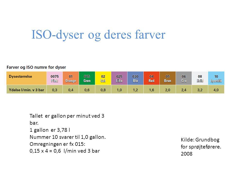 ISO-dyser og deres farver Kilde: Grundbog for sprøjteførere.