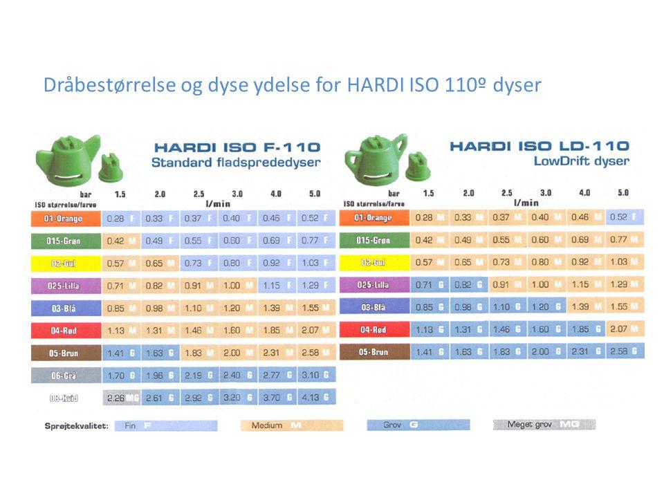 Dråbestørrelse og dyse ydelse for HARDI ISO 110º dyser