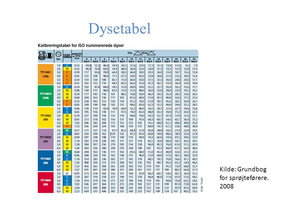 Dysetabel Kilde: Grundbog for sprøjteførere. 2008