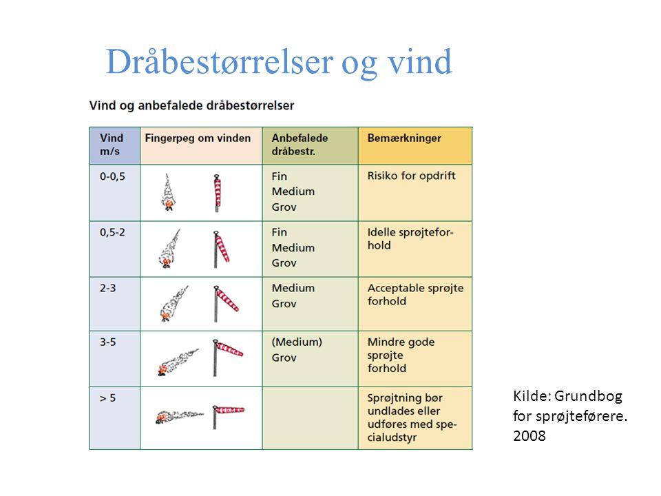 Dråbestørrelser og vind Kilde: Grundbog for sprøjteførere. 2008