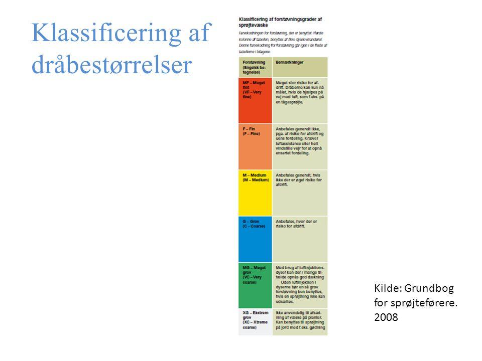 Klassificering af dråbestørrelser Kilde: Grundbog for sprøjteførere. 2008