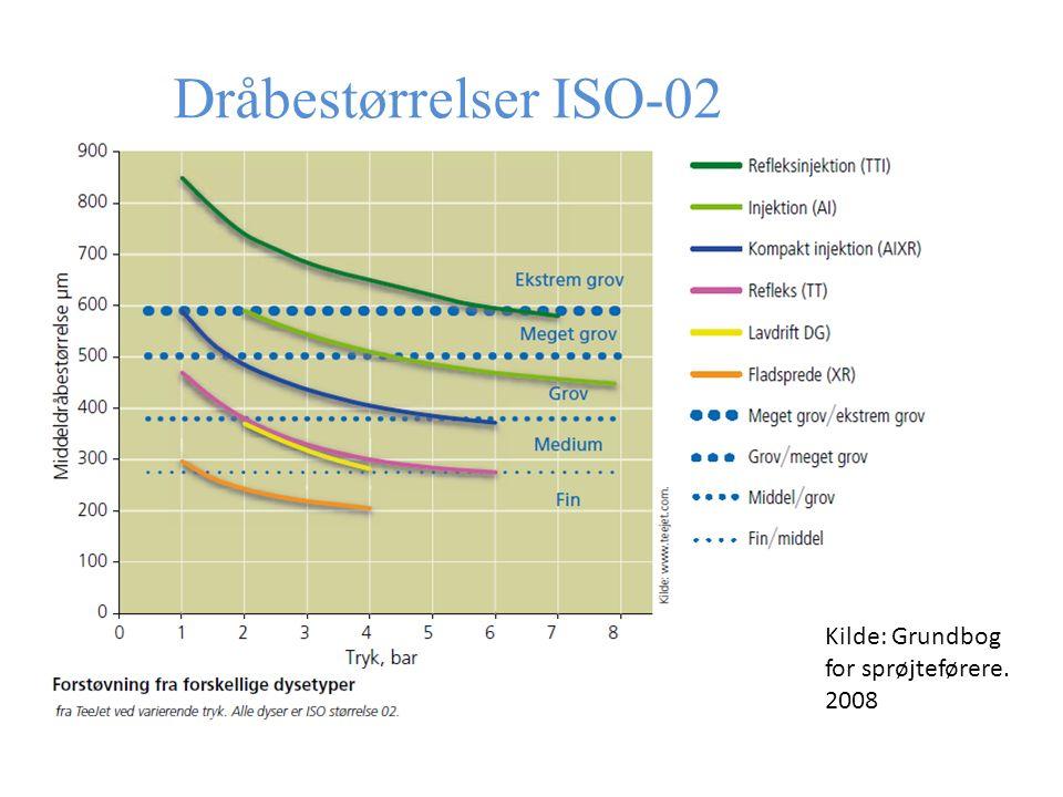 Dråbestørrelser ISO-02 Kilde: Grundbog for sprøjteførere. 2008