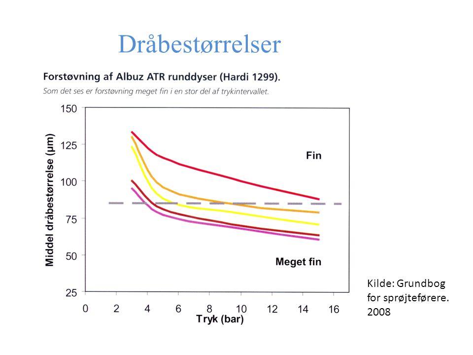 Dråbestørrelser Kilde: Grundbog for sprøjteførere. 2008