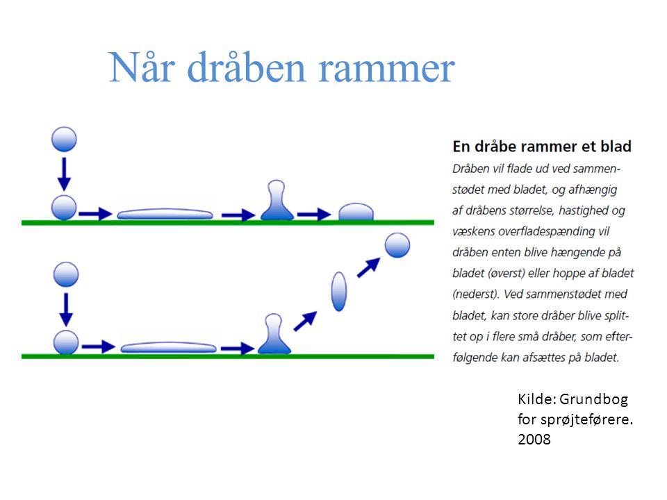 Når dråben rammer Kilde: Grundbog for sprøjteførere. 2008