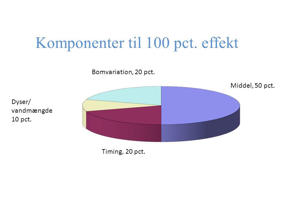 Komponenter til 100 pct. effekt Middel, 50 pct. Timing, 20 pct.