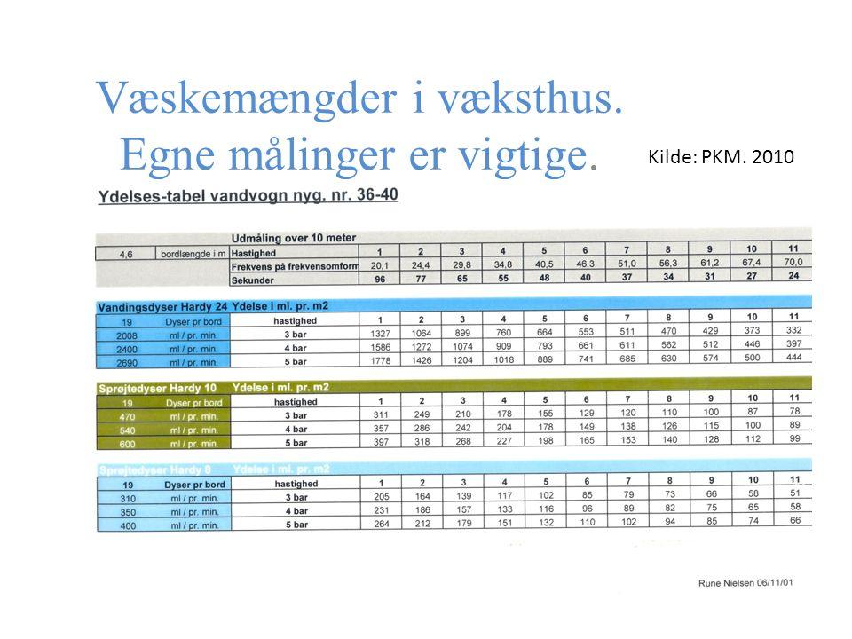 Væskemængder i væksthus. Egne målinger er vigtige. Kilde: PKM. 2010