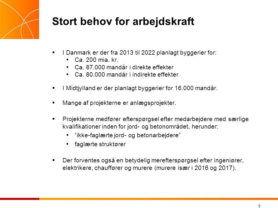 9 Stort behov for arbejdskraft  I Danmark er der fra 2013 til 2022 planlagt byggerier for:  Ca.