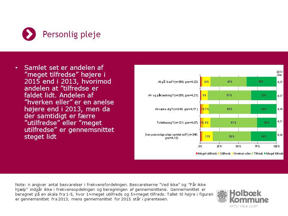 AKTIV HELE LIVET Personlig pleje Samlet set er andelen af meget tilfredse højere i 2015 end i 2013, hvorimod andelen at tilfredse er faldet lidt.