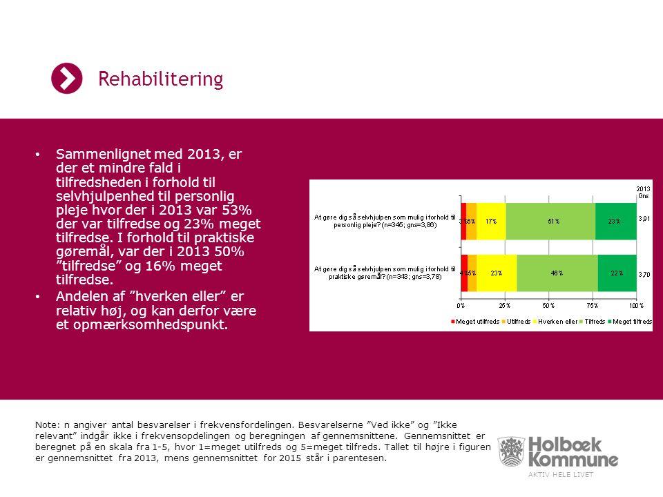 AKTIV HELE LIVET Rehabilitering Sammenlignet med 2013, er der et mindre fald i tilfredsheden i forhold til selvhjulpenhed til personlig pleje hvor der i 2013 var 53% der var tilfredse og 23% meget tilfredse.