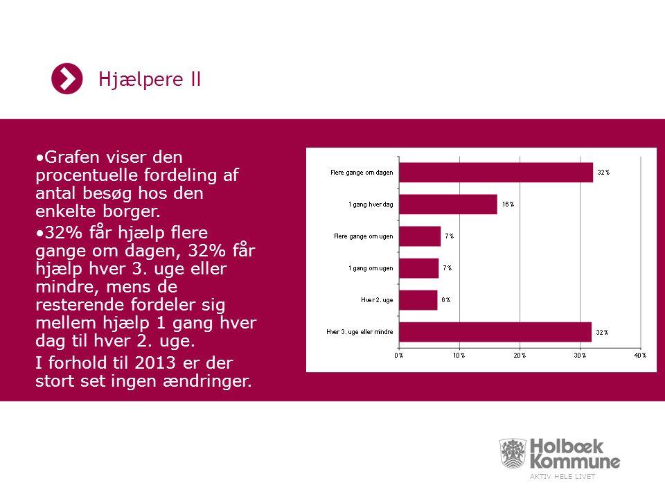 AKTIV HELE LIVET Hjælpere II Grafen viser den procentuelle fordeling af antal besøg hos den enkelte borger.