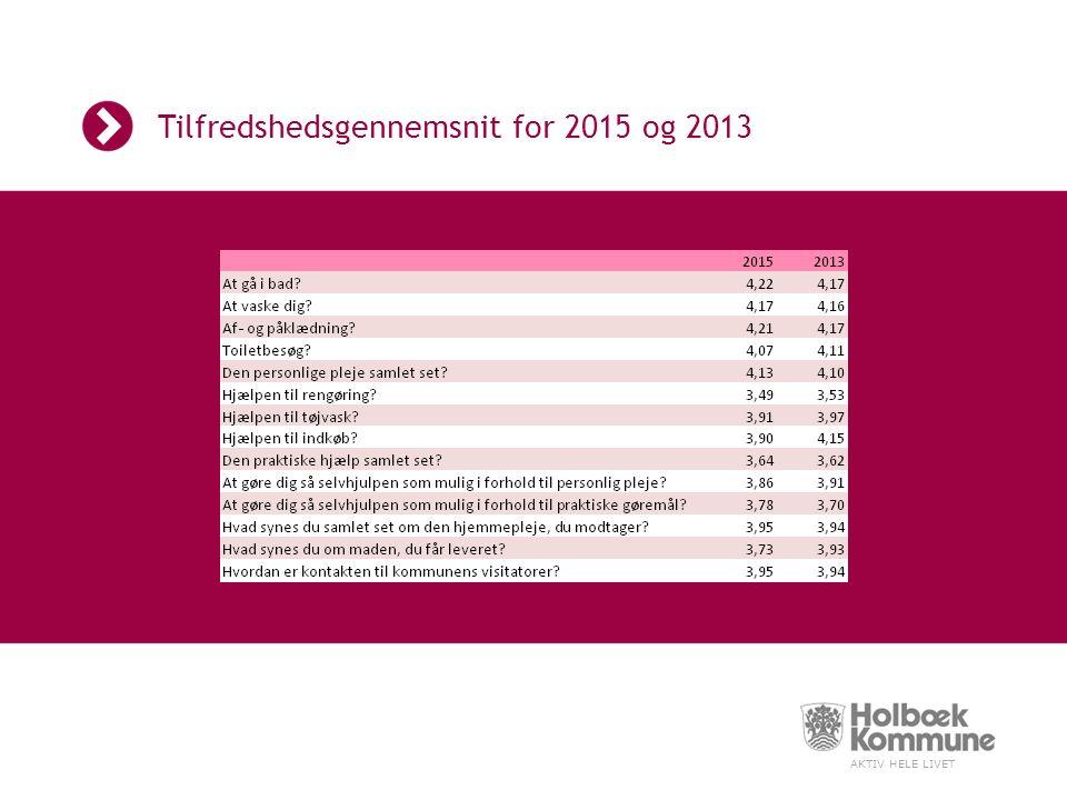 AKTIV HELE LIVET Tilfredshedsgennemsnit for 2015 og 2013