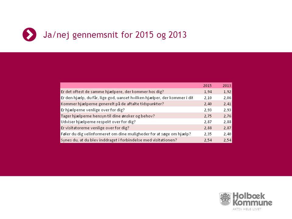 AKTIV HELE LIVET Ja/nej gennemsnit for 2015 og 2013
