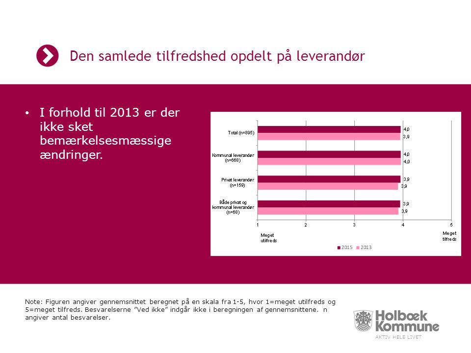 AKTIV HELE LIVET Den samlede tilfredshed opdelt på leverandør I forhold til 2013 er der ikke sket bemærkelsesmæssige ændringer.