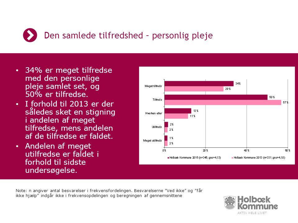 AKTIV HELE LIVET Den samlede tilfredshed – personlig pleje 34% er meget tilfredse med den personlige pleje samlet set, og 50% er tilfredse.