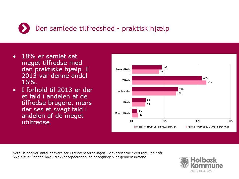 AKTIV HELE LIVET Den samlede tilfredshed – praktisk hjælp 18% er samlet set meget tilfredse med den praktiske hjælp.
