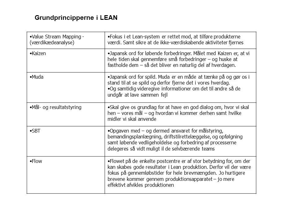 Grundprincipperne i LEAN Value Stream Mapping - (værdikædeanalyse) Fokus i et Lean-system er rettet mod, at tilføre produkterne værdi.