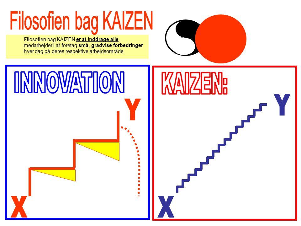 Filosofien bag KAIZEN er at inddrage alle medarbejder i at foretag små, gradvise forbedringer hver dag på deres respektive arbejdsområde.