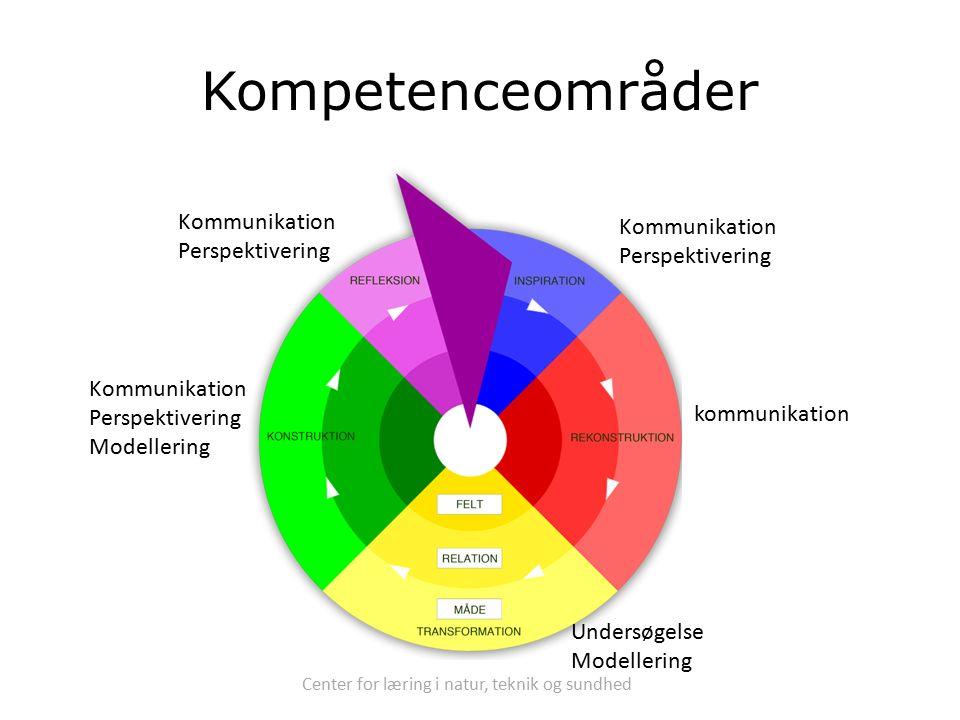 Center for læring i natur, teknik og sundhed Kompetenceområder Undersøgelse Modellering Kommunikation Perspektivering Kommunikation Perspektivering Modellering Kommunikation Perspektivering kommunikation
