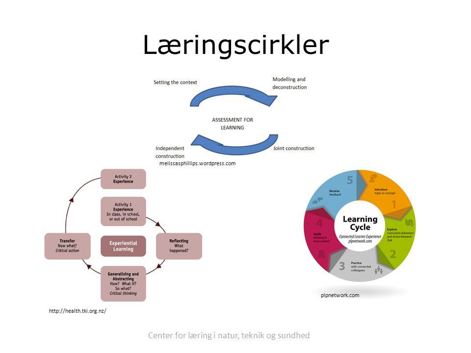 Center for læring i natur, teknik og sundhed Læringscirkler http://health.tki.org.nz/ plpnetwork.com melissasphillips.wordpress.com