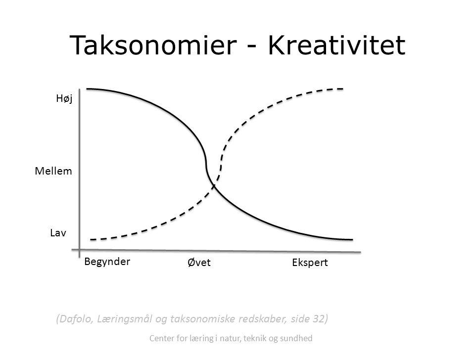 Center for læring i natur, teknik og sundhed Taksonomier - Kreativitet Begynder ØvetEkspert Lav Mellem Høj (Dafolo, Læringsmål og taksonomiske redskaber, side 32)