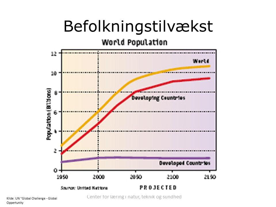 Center for læring i natur, teknik og sundhed Befolkningstilvækst Kilde: UN Global Challenge - Global Oppertunity