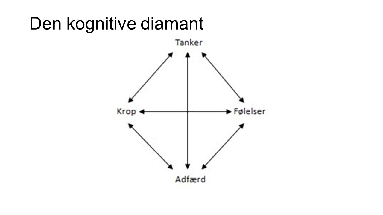 Den kognitive diamant