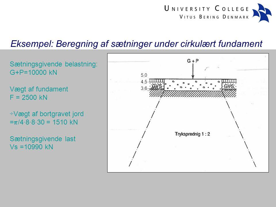 Eksempel: Beregning af sætninger under cirkulært fundament 5,0 4,5 5,0 3,6 Sætningsgivende belastning: G+P=10000 kN Vægt af fundament F = 2500 kN ÷Vægt af bortgravet jord =  /4·8·8·30 = 1510 kN Sætningsgivende last Vs =10990 kN