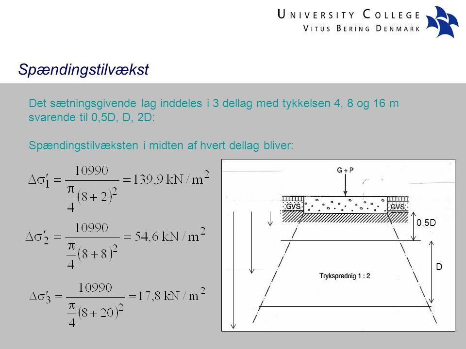 Det sætningsgivende lag inddeles i 3 dellag med tykkelsen 4, 8 og 16 m svarende til 0,5D, D, 2D: Spændingstilvæksten i midten af hvert dellag bliver: 0,5D D Spændingstilvækst